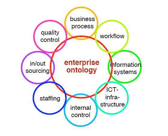 business ontology thesis Behind the ontology is that every business transaction can be described as an event where two actors exchange resources.